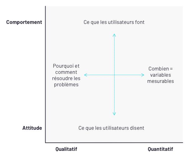 Deux axes d'analyse : comportement / attitude et qualitatif / quantitatif. Pourquoi et comment résoudre les problèmes pour le qualitatif. Combien pour le quantitatif.